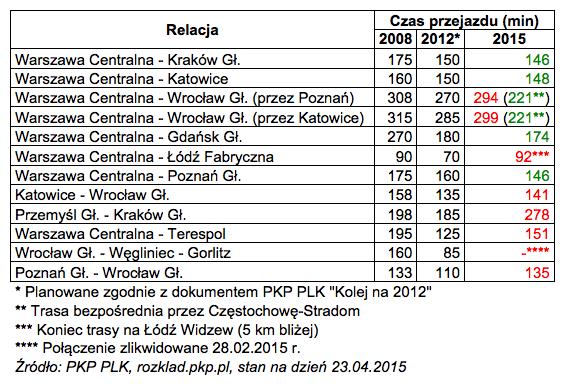 PKP_PLK-2008-2012-2015.png